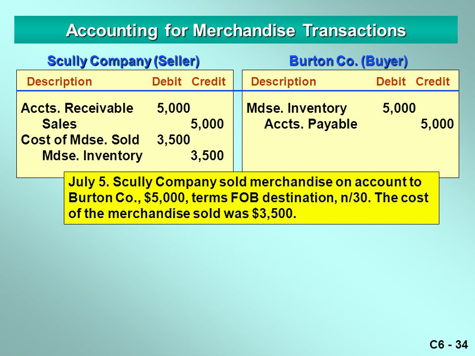 C6 - 34 Accounting for Merchandise Transactions DescriptionDebitCredit Accts. Receivable5,000 Sales5,000 Cost of Mdse. Sold3,500 Mdse. Inventory3,500