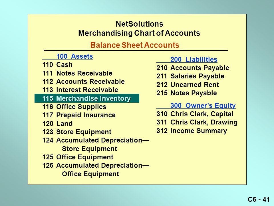 C6 - 41 NetSolutions Merchandising Chart of Accounts Balance Sheet Accounts 200 Liabilities 210Accounts Payable 211Salaries Payable 212Unearned Rent 2