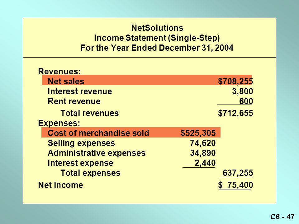 C6 - 47 Revenues: Net sales$708,255 Interest revenue3,800 Rent revenue600 Total revenues$712,655 Expenses: Cost of merchandise sold$525,305 Selling ex