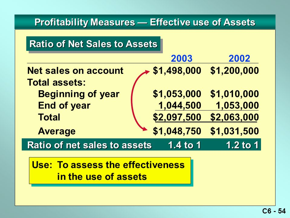 C6 - 54 Ratio of Net Sales to Assets Use:To assess the effectiveness in the use of assets Net sales on account$1,498,000$1,200,000 Total assets: Begin