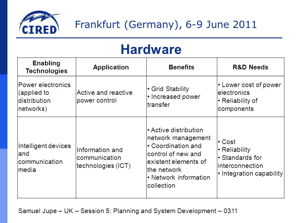 Frankfurt (Germany), 6-9 June 2011 Samuel Jupe – UK – Session 5: Planning and System Development – 0311 Hardware Enabling Technologies ApplicationBenefitsR&D Needs Power electronics (applied to distribution networks) Active and reactive power control Grid Stability Increased power transfer Lower cost of power electronics Reliability of components Intelligent devices and communication media Information and communication technologies (ICT) Active distribution network management Coordination and control of new and existent elements of the network Network information collection Cost Reliability Standards for interconnection Integration capability