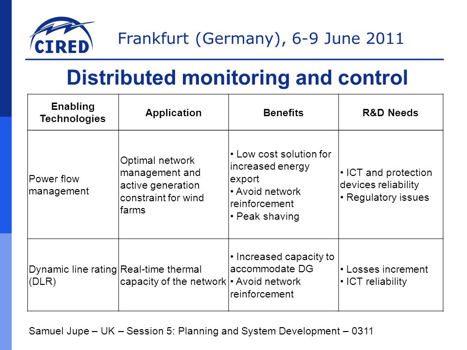 Frankfurt (Germany), 6-9 June 2011 Samuel Jupe – UK – Session 5: Planning and System Development – 0311 Distributed monitoring and control Enabling Technologies ApplicationBenefitsR&D Needs Power flow management Optimal network management and active generation constraint for wind farms Low cost solution for increased energy export Avoid network reinforcement Peak shaving ICT and protection devices reliability Regulatory issues Dynamic line rating (DLR) Real-time thermal capacity of the network Increased capacity to accommodate DG Avoid network reinforcement Losses increment ICT reliability