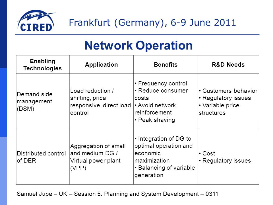 Frankfurt (Germany), 6-9 June 2011 Samuel Jupe – UK – Session 5: Planning and System Development – 0311 Network Operation Enabling Technologies ApplicationBenefitsR&D Needs Demand side management (DSM) Load reduction / shifting, price responsive, direct load control Frequency control Reduce consumer costs Avoid network reinforcement Peak shaving Customers behavior Regulatory issues Variable price structures Distributed control of DER Aggregation of small and medium DG / Virtual power plant (VPP) Integration of DG to optimal operation and economic maximization Balancing of variable generation Cost Regulatory issues