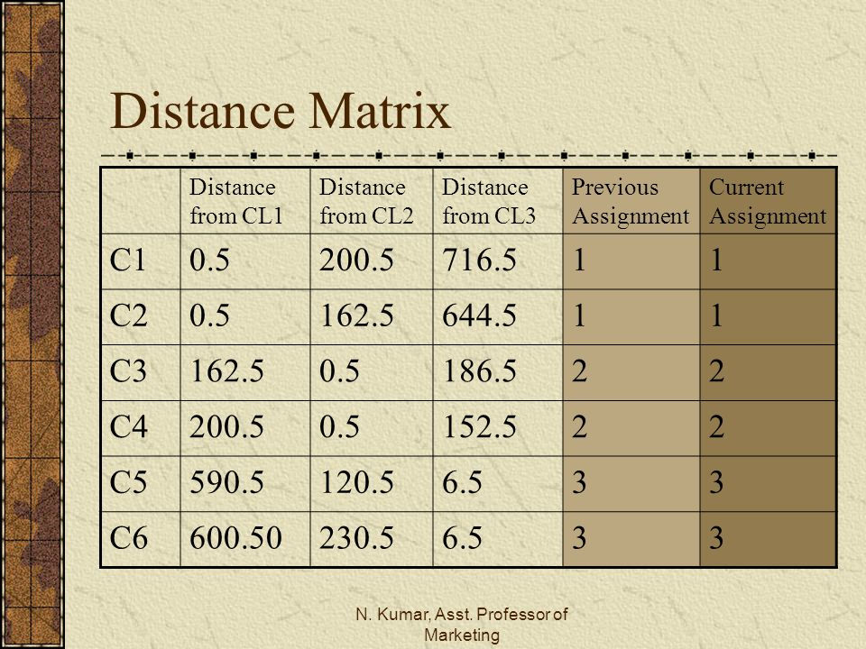 N. Kumar, Asst. Professor of Marketing Distance Matrix Distance from CL1 Distance from CL2 Distance from CL3 Previous Assignment Current Assignment C1