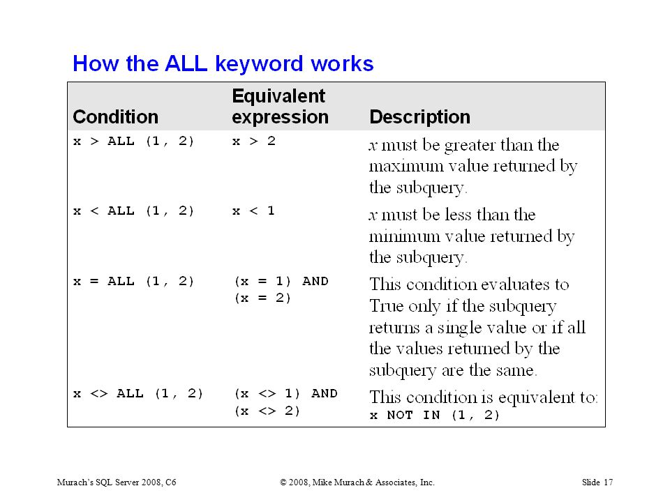 Murach's SQL Server 2008, C6© 2008, Mike Murach & Associates, Inc.Slide 17