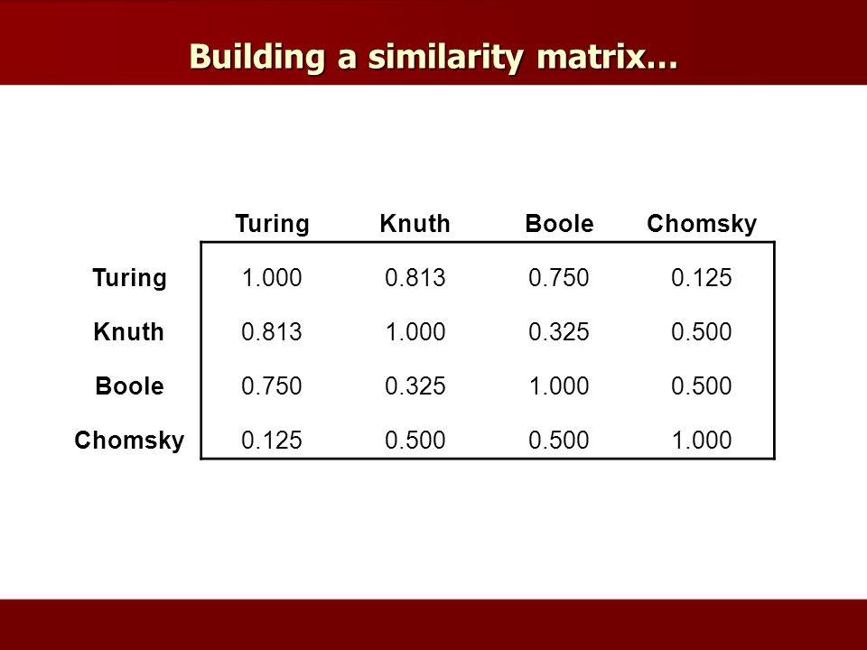 Building a similarity matrix… TuringKnuthBooleChomsky Turing1.0000.8130.7500.125 Knuth0.8131.0000.3250.500 Boole0.7500.3251.0000.500 Chomsky0.1250.500 1.000
