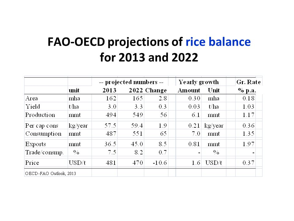 FAO-OECD projections of rice balance for 2013 and 2022