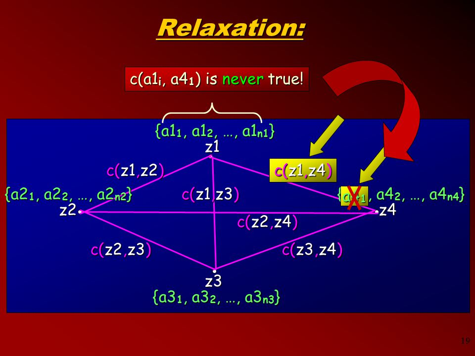 19 z2 z1 z3 z4 c(z1,z2) c(z1,z4) c(z1,z3) c(z2,z3) c(z3,z4) c(z2,z4) {a1 1, a1 2, …, a1 n1 } {a4 1, a4 2, …, a4 n4 } {a2 1, a2 2, …, a2 n2 } {a3 1, a3