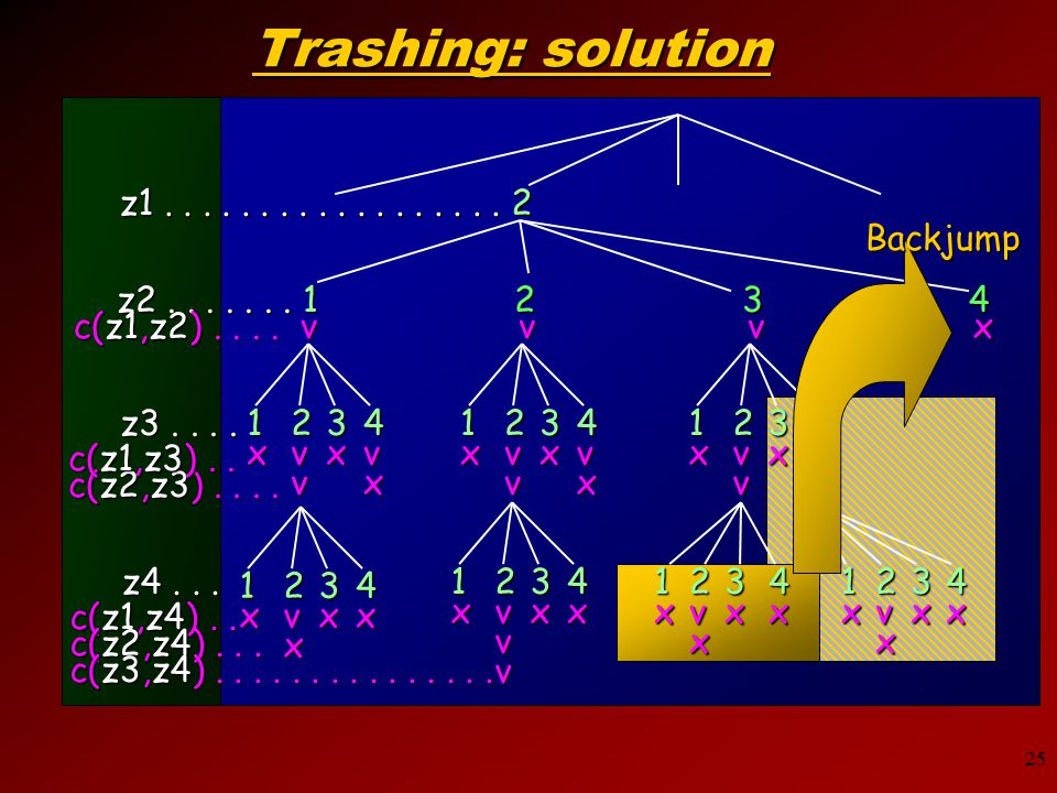 25 Trashing: solution z1.................. 2 z2.......