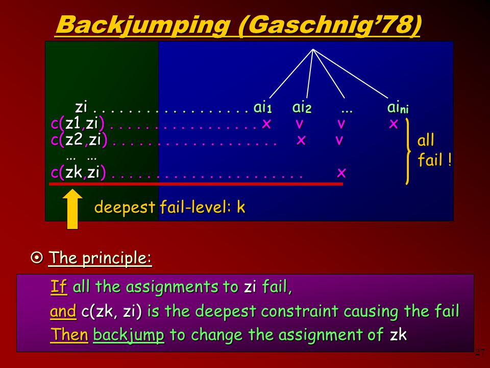 27 Backjumping (Gaschnig'78) If all the assignments to zi fail, If all the assignments to zi fail,  The principle: and c(zk, zi) is the deepest constraint causing the fail Then backjump to change the assignment of zk zi..................