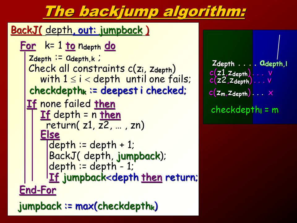 28 The backjump algorithm: BackJ( depth, out: jumpback ) For k= 1 to n depth do z depth := a depth,k ; z depth := a depth,k ; Check all constraints c(z i, z depth ) Check all constraints c(z i, z depth ) with 1  i  depth until one fails; with 1  i  depth until one fails; If none failed then If none failed then If depth = n then return( z1, z2, …, zn) return( z1, z2, …, zn) End-For End-For c(z1,z depth )...