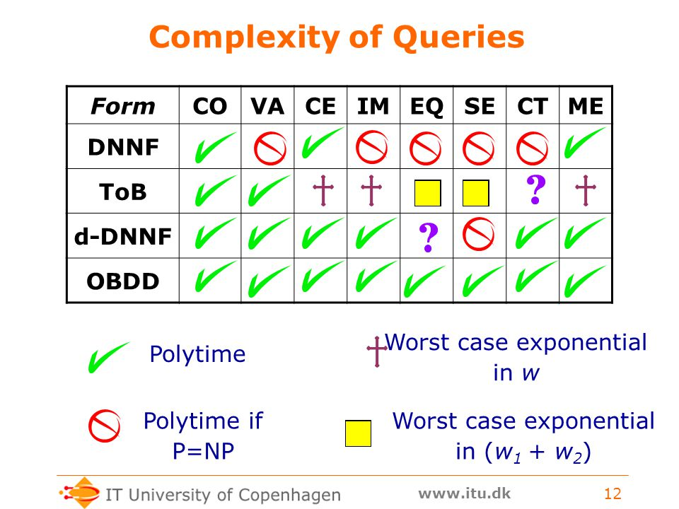 www.itu.dk 12 Complexity of Queries FormCOVACEIMEQSECTME DNNF ToB d-DNNF OBDD Polytime Polytime if P=NP Worst case exponential in w Worst case exponential in (w 1 + w 2 )