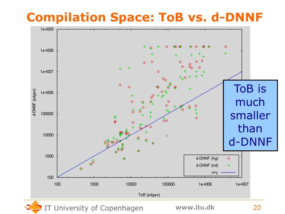 www.itu.dk 20 Compilation Space: ToB vs. d-DNNF ToB is much smaller than d-DNNF