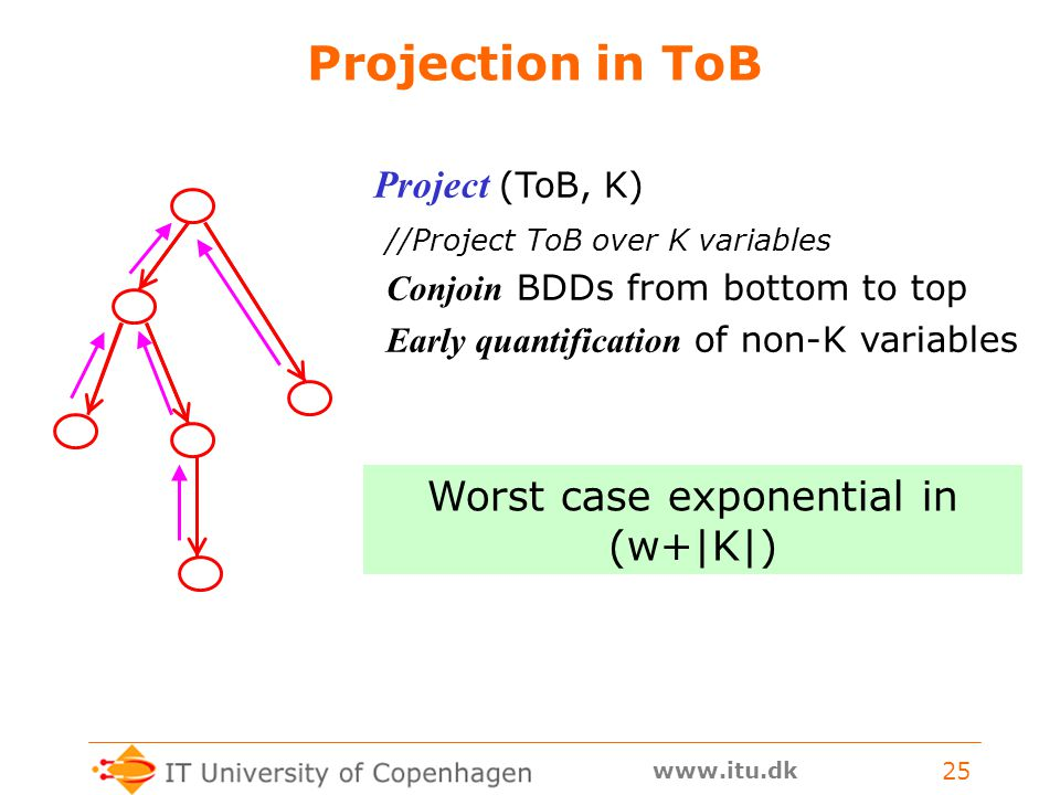 www.itu.dk 25 Projection in ToB Project (ToB, K) //Project ToB over K variables Conjoin BDDs from bottom to top Early quantification of non-K variables Worst case exponential in (w+|K|)