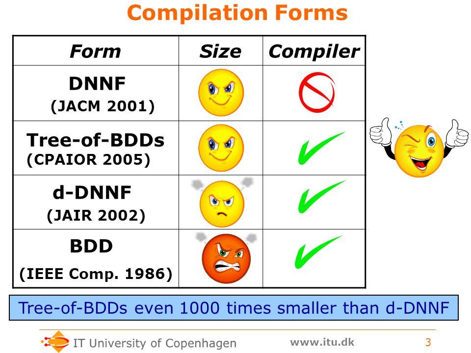 www.itu.dk 3 Compilation Forms FormSizeCompiler DNNF (JACM 2001) Tree-of-BDDs (CPAIOR 2005) d-DNNF (JAIR 2002) BDD (IEEE Comp.