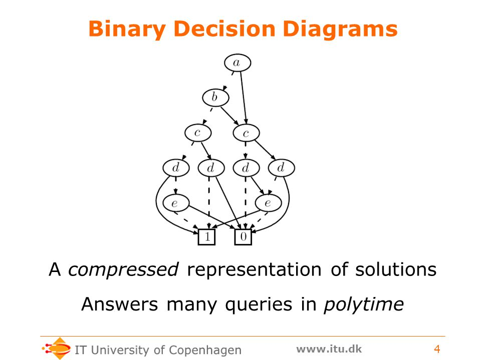 www.itu.dk 4 Binary Decision Diagrams A compressed representation of solutions Answers many queries in polytime