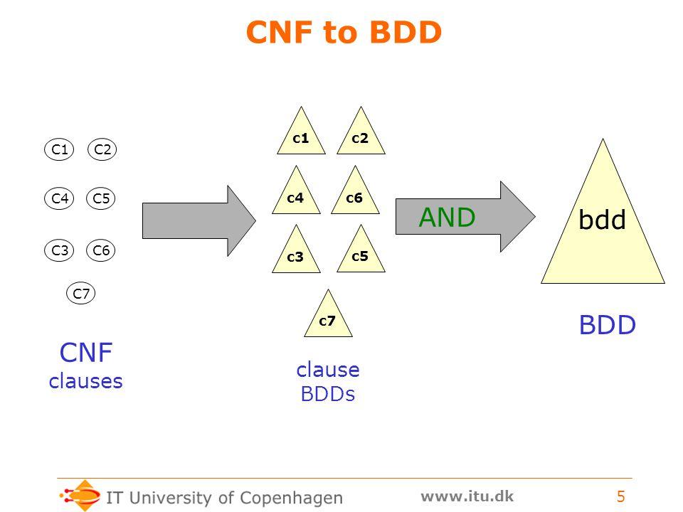 www.itu.dk 5 CNF to BDD bdd CNF clauses BDD C1 C4 C2 C3 C5 C7 C6 c1c2c3c4c5c6c7 clause BDDs AND