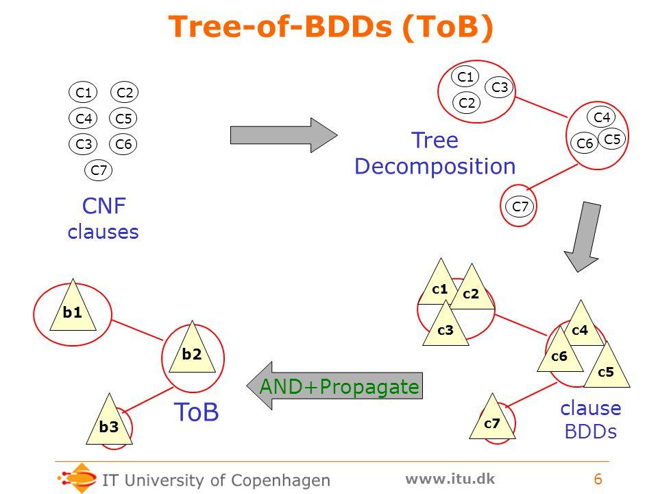 www.itu.dk 6 Tree-of-BDDs (ToB) C1 C2 C3 C4 C5 C6 C7 Tree Decomposition ToB CNF clauses C1 C4 C2 C3 C5 C7 C6 c1c2c3c4c5c6c7 clause BDDs b1 b2 b3 AND+Propagate