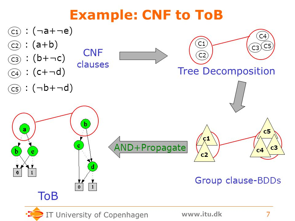 www.itu.dk 7 Example: CNF to ToB : (¬a+¬e) : (a+b) : (b+¬c) : (c+¬d) : (¬b+¬d) C1 C4 C2 C3 C5 c5c3c1c2c4 C1 C2 C4 C5 C3 Tree Decomposition ToB CNF clauses Group clause- BDDs AND+Propagate