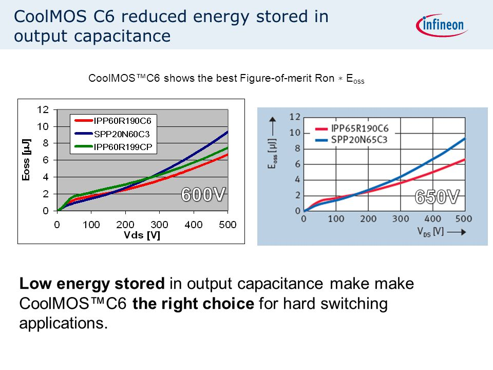 CoolMOS C6 reduced energy stored in output capacitance CoolMOS™C6 shows the best Figure-of-merit Ron ∗ E oss Low energy stored in output capacitance m