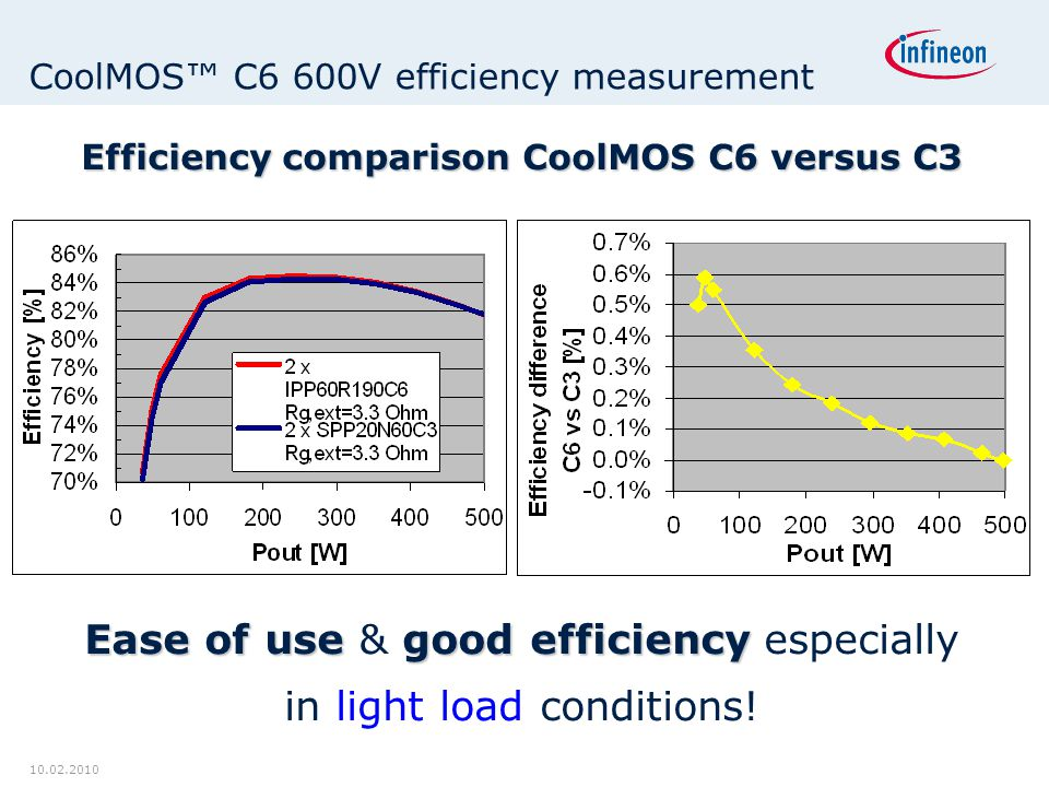 10.02.2010 CoolMOS™ C6 600V efficiency measurement Efficiency comparison CoolMOS C6 versus C3 Ease of usegood efficiency Ease of use & good efficiency especially in light load conditions!