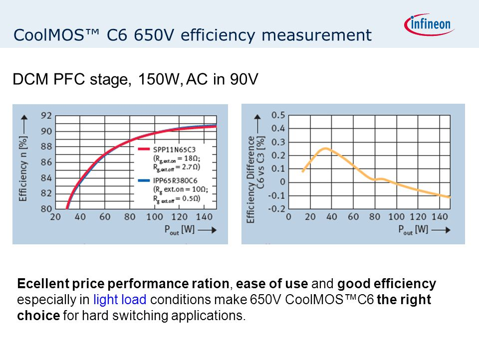 DCM PFC stage, 150W, AC in 90V Ecellent price performance ration, ease of use and good efficiency especially in light load conditions make 650V CoolMO
