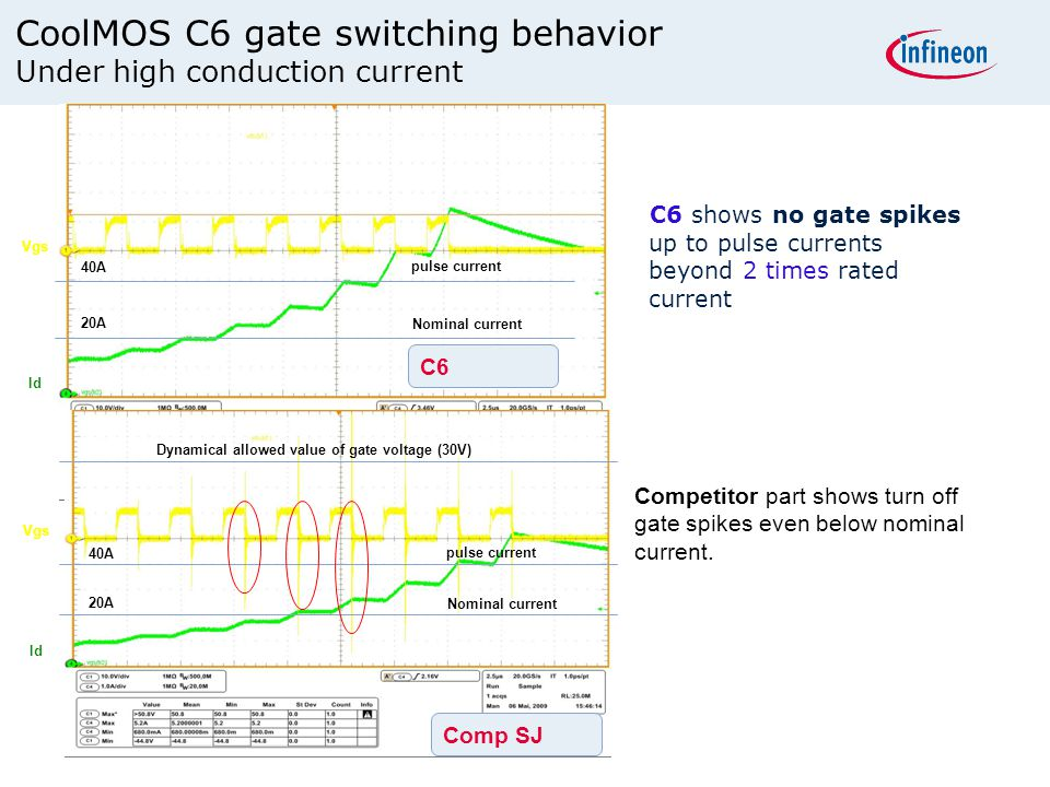 C6 shows no gate spikes up to pulse currents beyond 2 times rated current C6 Nominal current pulse current 40A 20A Vgs Id Comp SJ Nominal current puls