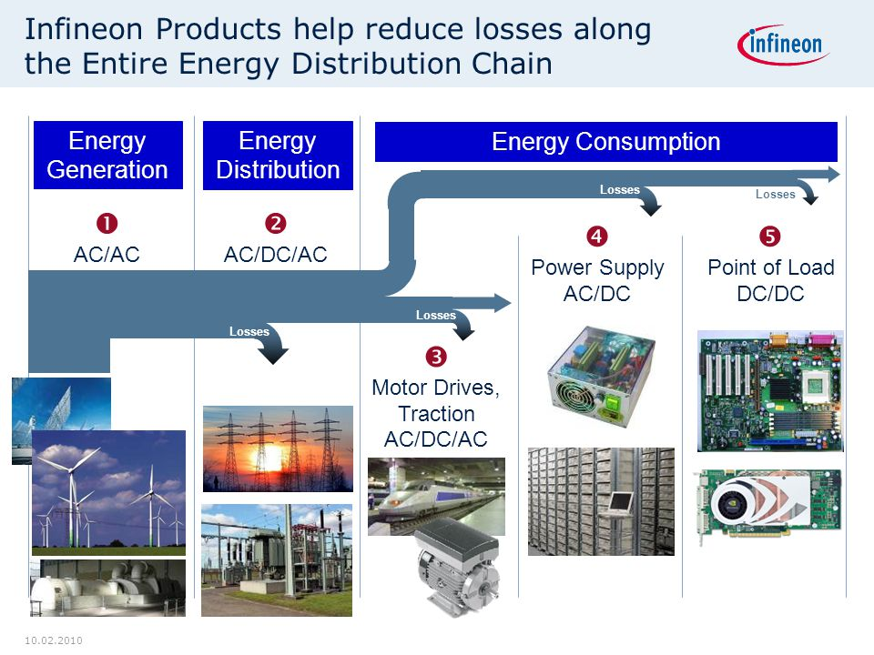 10.02.2010 Infineon Products help reduce losses along the Entire Energy Distribution Chain  AC/AC  AC/DC/AC  Motor Drives, Traction AC/DC/AC  Power Supply AC/DC  Point of Load DC/DC ~10% Losses Energy Generation Energy Distribution Energy Consumption