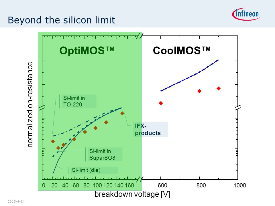 2015-4-14 Beyond the silicon limit normalized on-resistance breakdown voltage [V] Si-limit (die) Si-limit in SuperSO8 Si-limit in TO-220 IFX- products