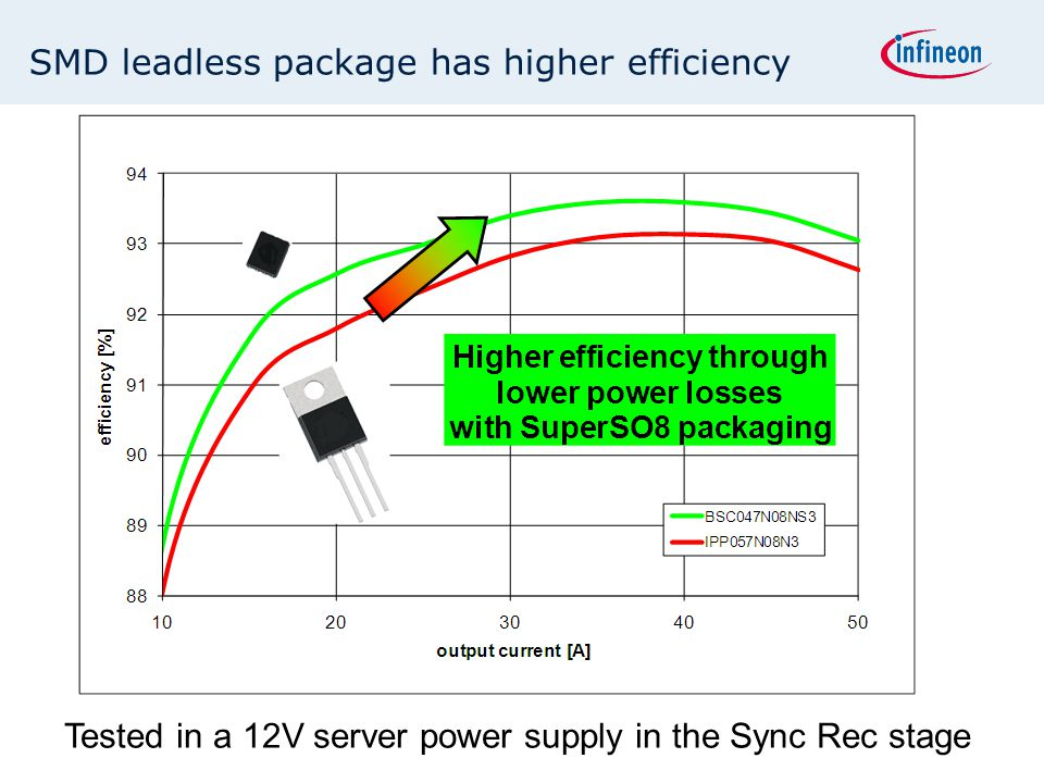 SMD leadless package has higher efficiency Tested in a 12V server power supply in the Sync Rec stage