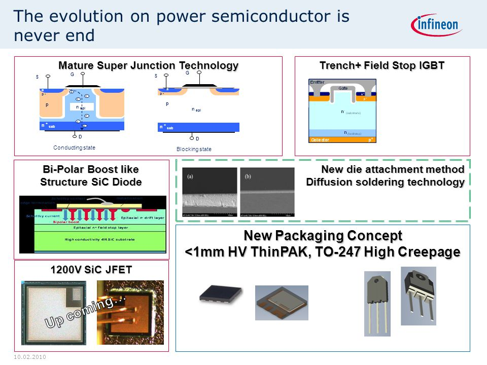 Mature Super Junction Technology n epi p + n D p n + sub S G Blocking state n epi D p - n + sub G S p + n p Conducting state - - - - - - 10.02.2010 The evolution on power semiconductor is never end 1200V SiC JFET Bi-Polar Boost like Structure SiC Diode New Packaging Concept <1mm HV ThinPAK, TO-247 High Creepage New die attachment method Diffusion soldering technology Trench+ Field Stop IGBT