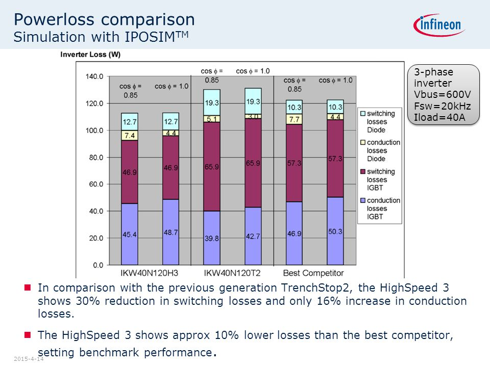 2015-4-14 Powerloss comparison Simulation with IPOSIM TM In comparison with the previous generation TrenchStop2, the HighSpeed 3 shows 30% reduction in switching losses and only 16% increase in conduction losses.