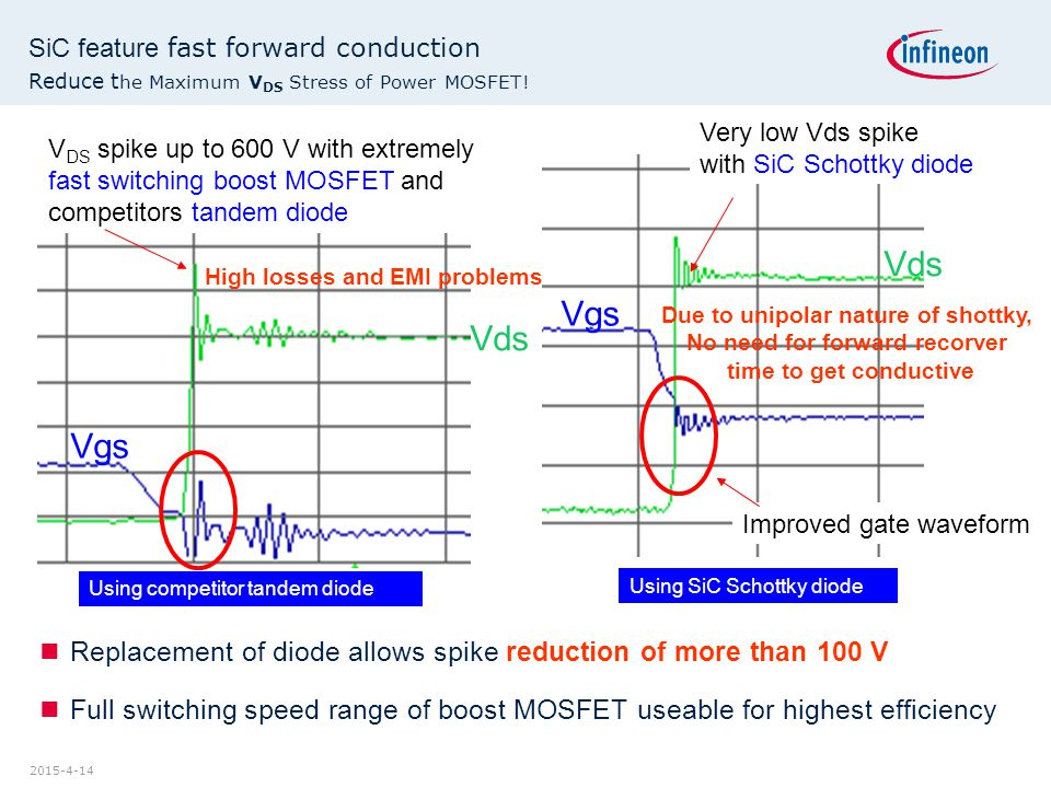 2015-4-14 SiC feature fast forward conduction Reduce t he Maximum V DS Stress of Power MOSFET! Replacement of diode allows spike reduction of more tha