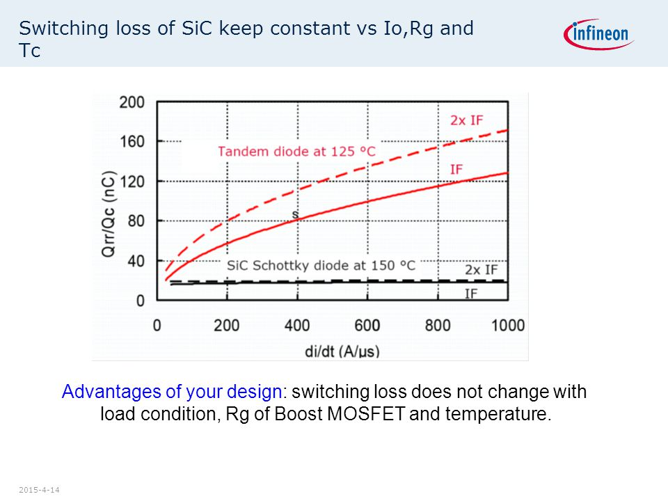 2015-4-14 Switching loss of SiC keep constant vs Io,Rg and Tc Advantages of your design: switching loss does not change with load condition, Rg of Boost MOSFET and temperature.