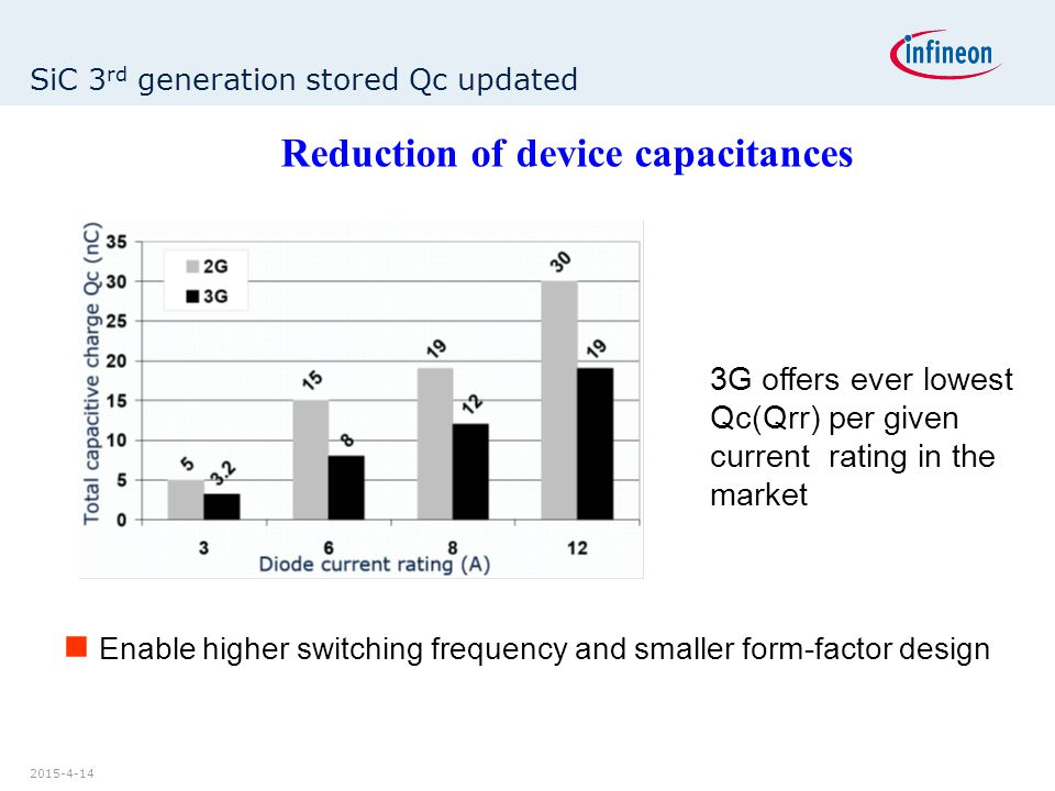 2015-4-14 SiC 3 rd generation stored Qc updated 3G offers ever lowest Qc(Qrr) per given current rating in the market Enable higher switching frequency and smaller form-factor design Reduction of device capacitances