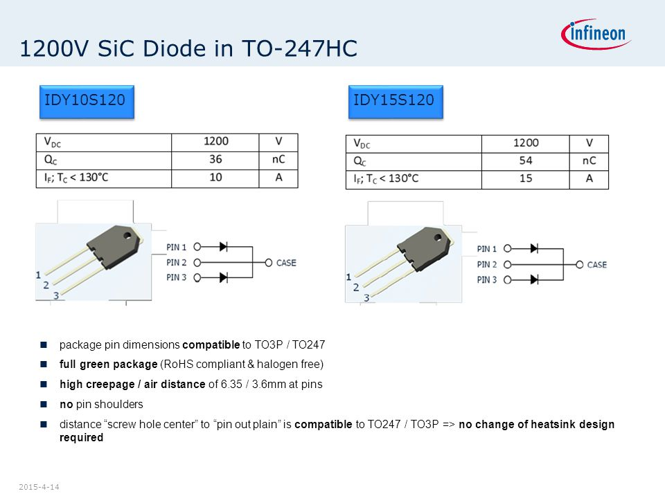 2015-4-14 1200V SiC Diode in TO-247HC IDY10S120 IDY15S120 package pin dimensions compatible to TO3P / TO247 full green package (RoHS compliant & halog