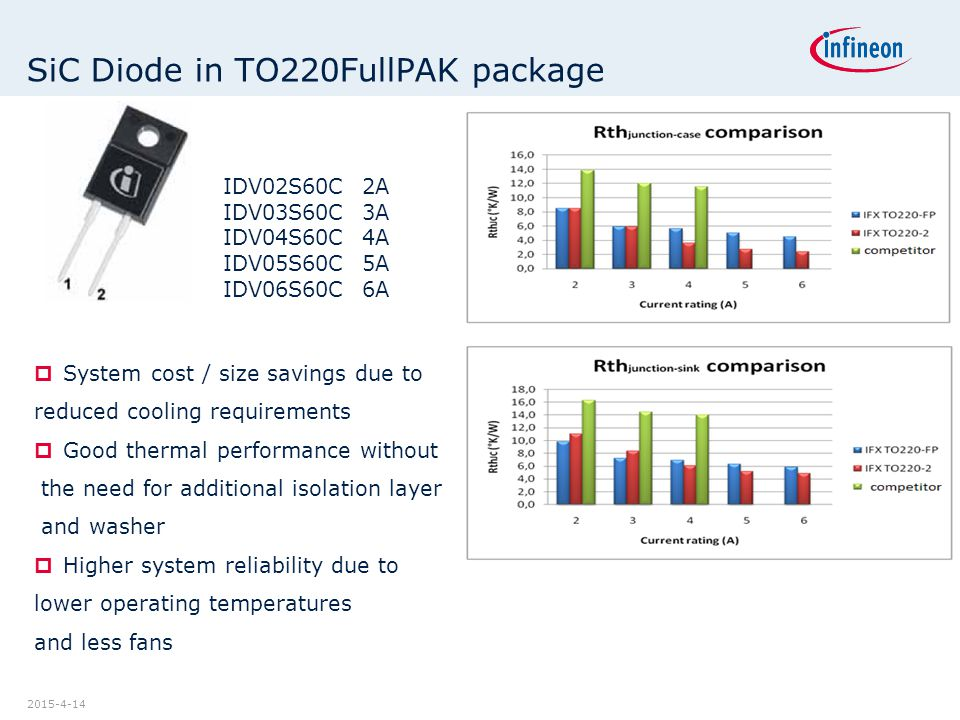 2015-4-14 SiC Diode in TO220FullPAK package  System cost / size savings due to reduced cooling requirements  Good thermal performance without the ne