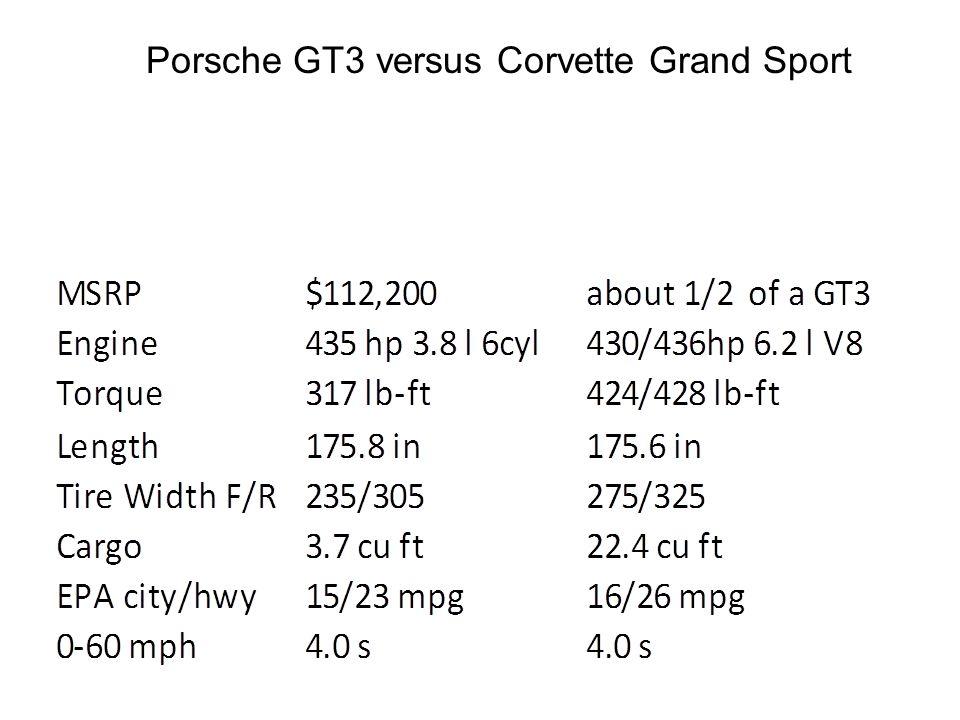 Porsche GT3 versus Corvette Grand Sport