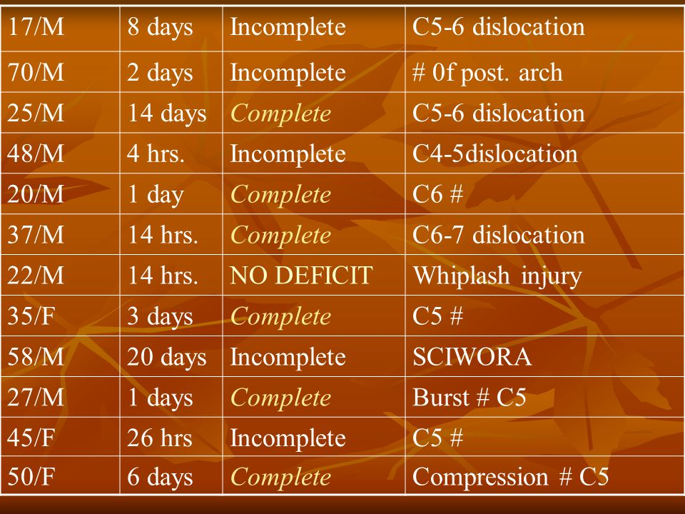 17/M8 daysIncompleteC5-6 dislocation 70/M2 daysIncomplete# 0f post.