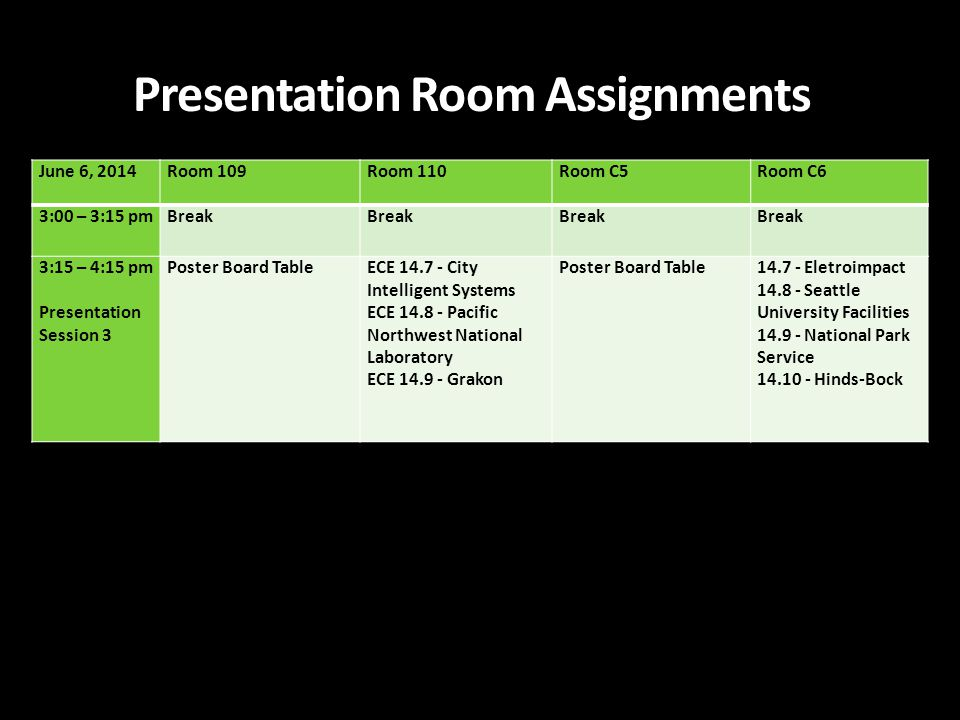 June 6, 2014Room 109Room 110Room C5Room C6 3:00 – 3:15 pmBreak 3:15 – 4:15 pm Presentation Session 3 Poster Board TableECE 14.7 - City Intelligent Systems ECE 14.8 - Pacific Northwest National Laboratory ECE 14.9 - Grakon Poster Board Table14.7 - Eletroimpact 14.8 - Seattle University Facilities 14.9 - National Park Service 14.10 - Hinds-Bock Presentation Room Assignments