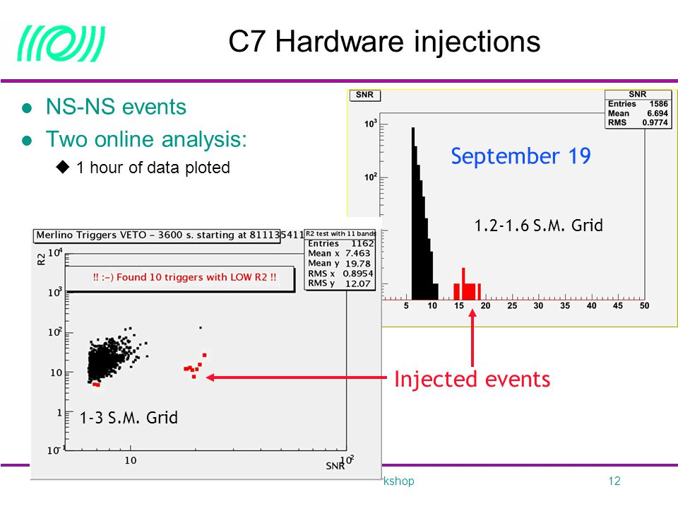 September 21, 2005Virgo Status – ESF Workshop12 C7 Hardware injections NS-NS events Two online analysis:  1 hour of data ploted September 19 September 15 Injected events 1.2-1.6 S.M.