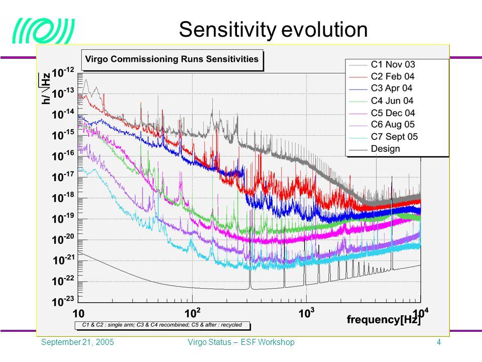 September 21, 2005Virgo Status – ESF Workshop5 C6 run July 29 – August 13 Duty cycles:  Locking: 89%  Science mode: 86%
