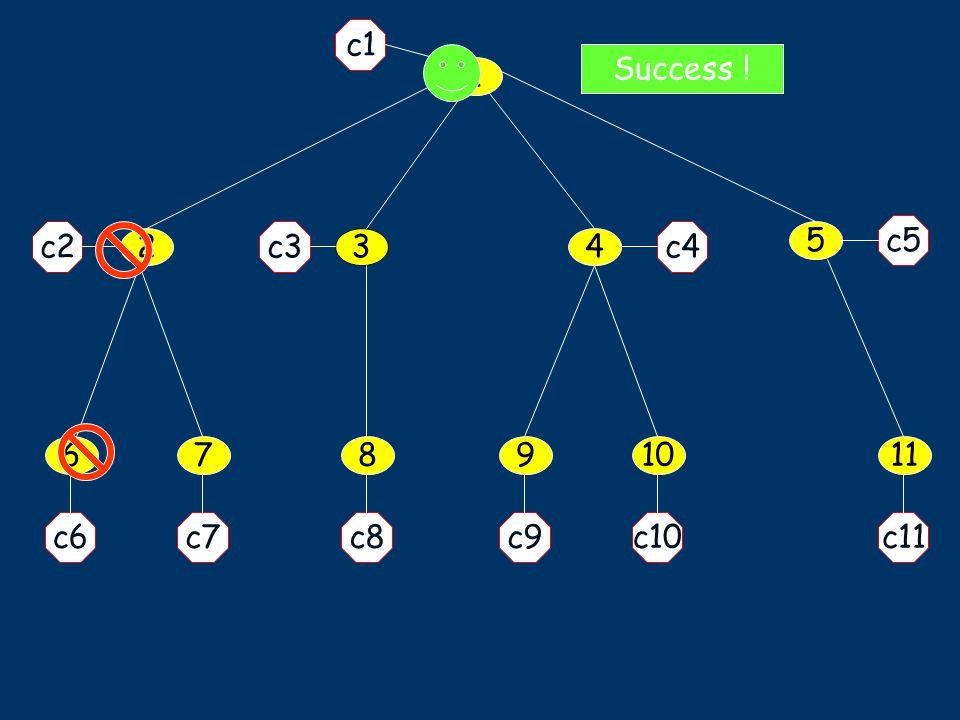 1 5 34 11678910 c1 c7c6 c2 c5 c9c10c11c8 c4c3 2 Success !