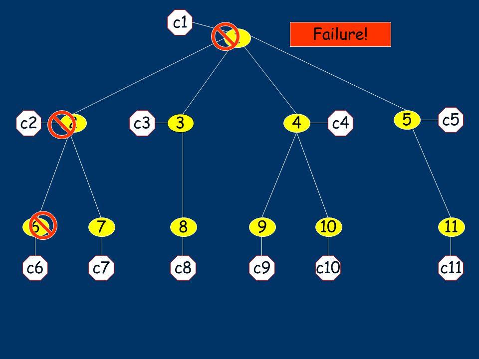 1 5 34 11678910 c1 c7c6 c2 c5 c9c10c11c8 c4c3 2 Failure!
