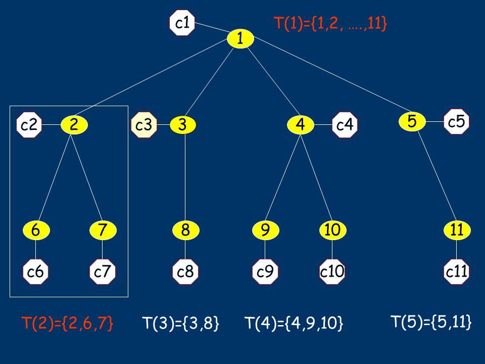 1 5 34 11678910 c1 c7c6 c2 c5 c9c10c11c8 c4c3 2 T(2)={2,6,7} T(3)={3,8}T(4)={4,9,10} T(5)={5,11} T(1)={1,2, ….,11}