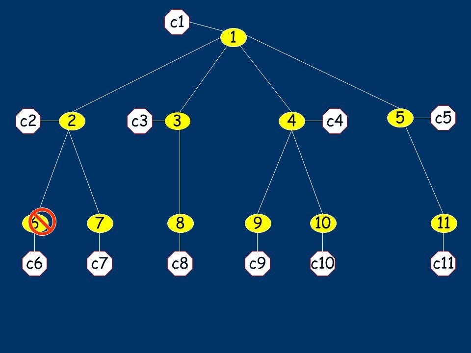 1 5 34 11678910 c1 c7c6 c2 c5 c9c10c11c8 c4c3 2
