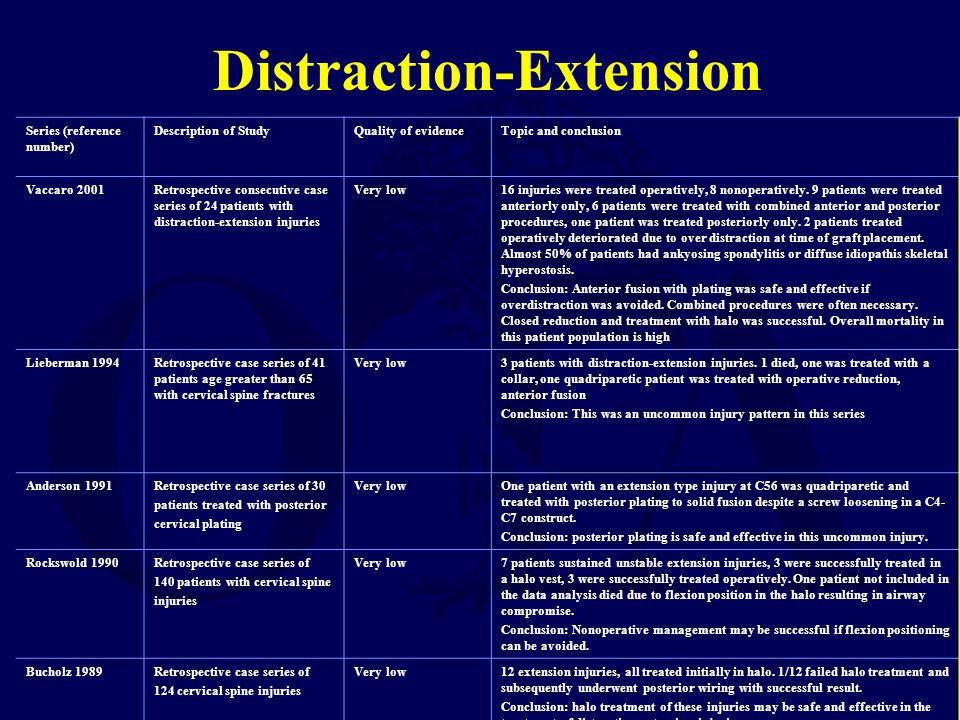 Distraction-Extension Series (reference number) Description of StudyQuality of evidenceTopic and conclusion Vaccaro 2001Retrospective consecutive case