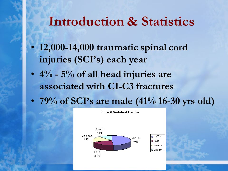 Introduction & Statistics 12,000-14,000 traumatic spinal cord injuries (SCI's) each year 4% - 5% of all head injuries are associated with C1-C3 fractures 79% of SCI's are male (41% 16-30 yrs old)