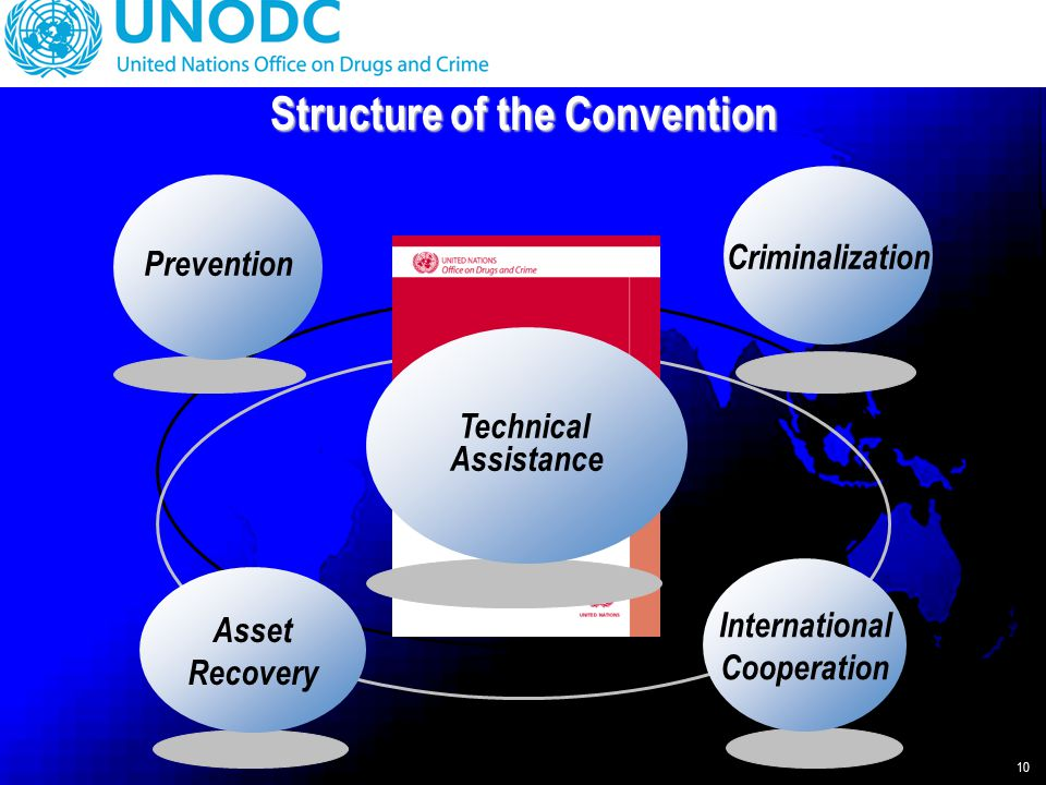 10 Structure of the Convention Prevention International Cooperation Asset Recovery Criminalization Technical Assistance