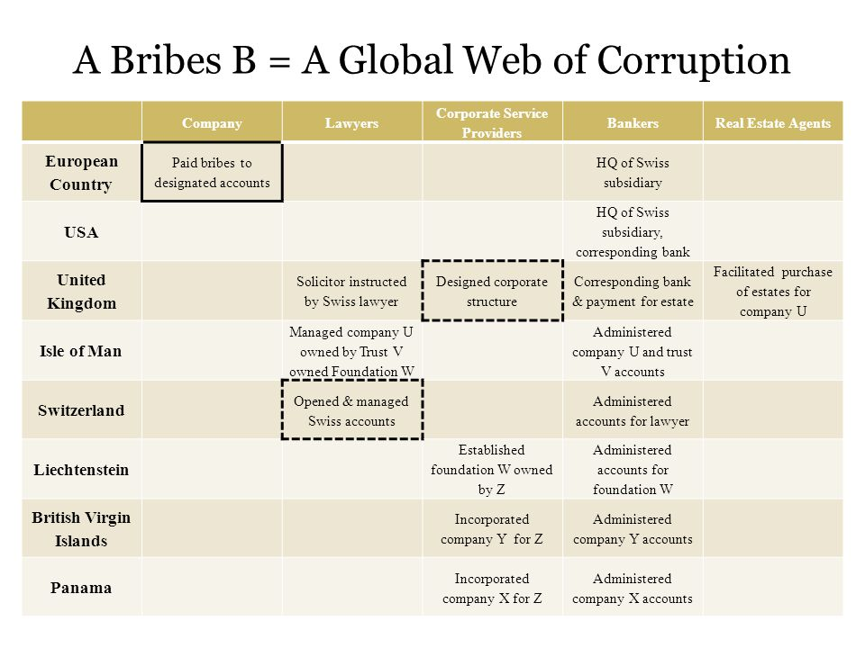 A Bribes B = A Global Web of Corruption CompanyLawyers Corporate Service Providers BankersReal Estate Agents European Country Paid bribes to designated accounts HQ of Swiss subsidiary USA HQ of Swiss subsidiary, corresponding bank United Kingdom Solicitor instructed by Swiss lawyer Designed corporate structure Corresponding bank & payment for estate Facilitated purchase of estates for company U Isle of Man Managed company U owned by Trust V owned Foundation W Administered company U and trust V accounts Switzerland Opened & managed Swiss accounts Administered accounts for lawyer Liechtenstein Established foundation W owned by Z Administered accounts for foundation W British Virgin Islands Incorporated company Y for Z Administered company Y accounts Panama Incorporated company X for Z Administered company X accounts